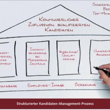 personal total hat einen strukturierten Bewerber-Management-Prozess entwickelt, in dessen Mittelpunkt ein internet-basiertes Workflow-System steht.