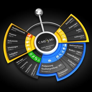 Lösungen zum Qualitätsmanagement