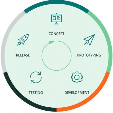 Software-Entwicklungsstufen