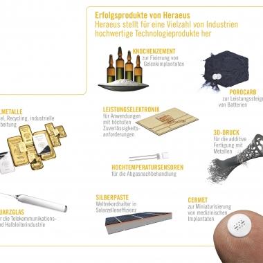 Erfolgsprodukte von Heraeus - Heraeus stellt für eine Vielzahl von Industrien hochwertige Technologieprodukte her.