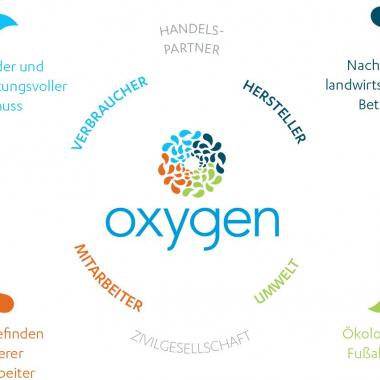 """Savencia hat in seinem Programm """"Oxygen"""" die Ansätze und Ziele für nachhaltiges Wirtschaften klar definiert. Dieser Ansatz gilt für die gesamte Unternehmensgruppe und wird lokal umgesetzt."""