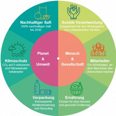 Unsere Sustainability-Strategie