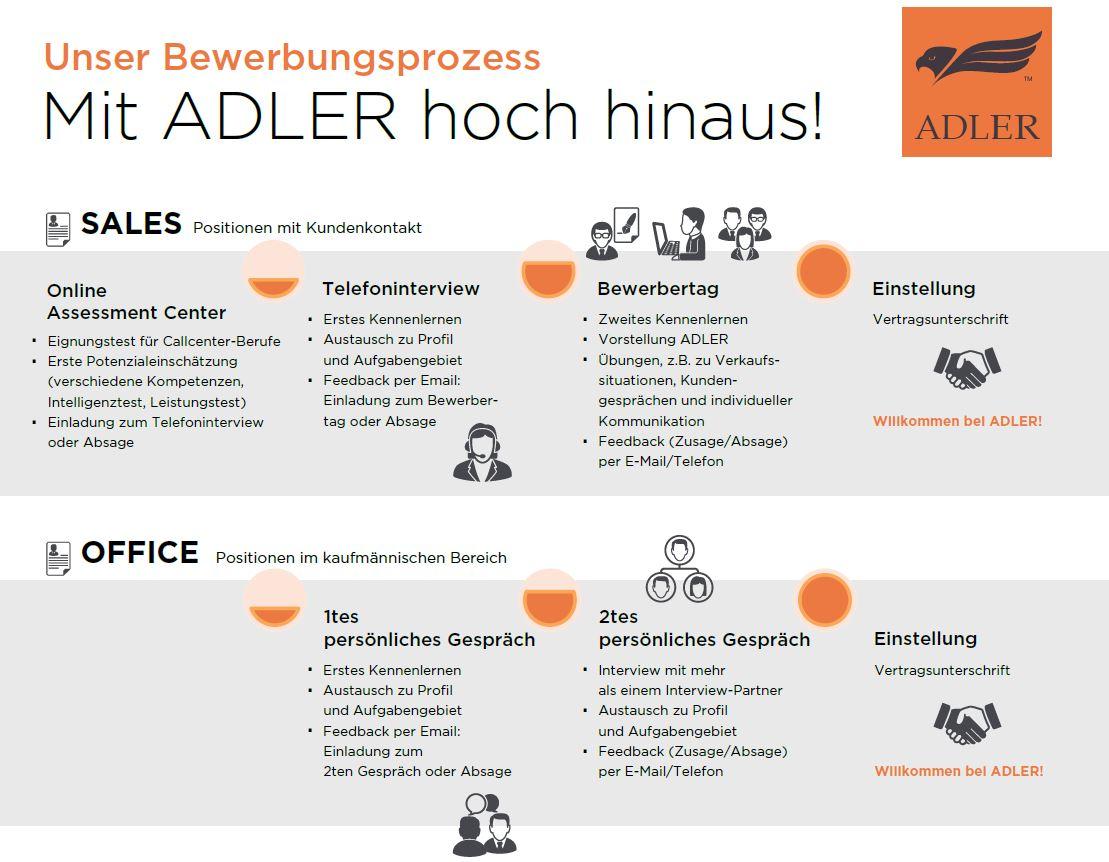 Schön Monster Arbeitgeber Lebenslauf Suche Ideen - Entry Level ...