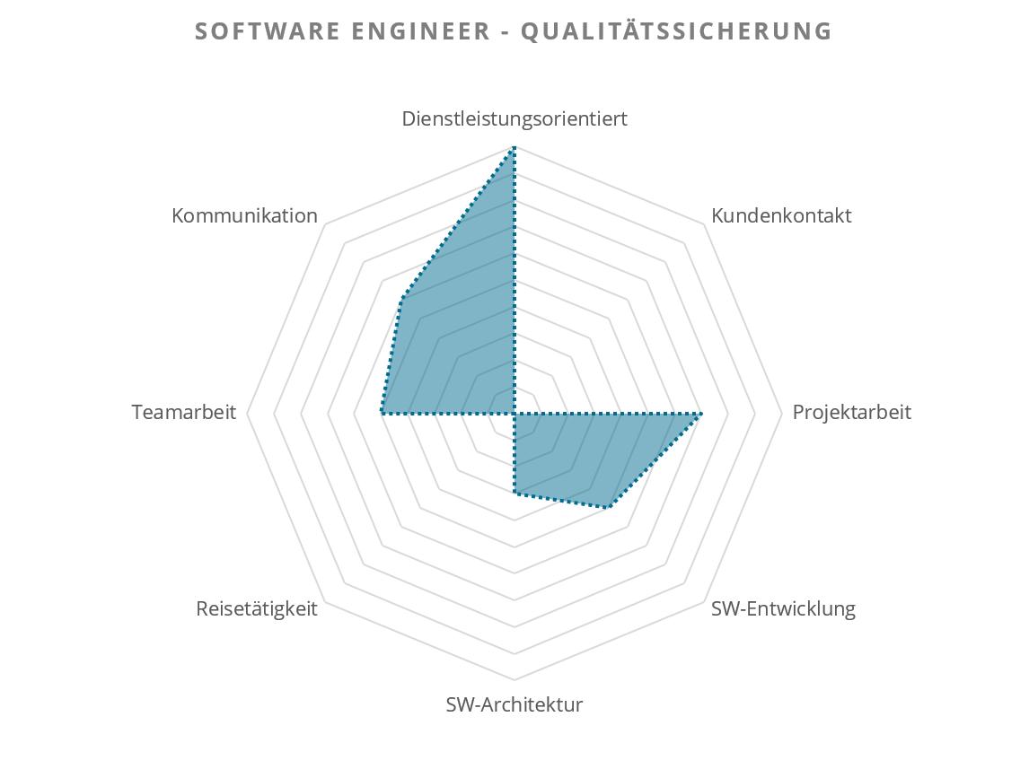 Software Tester / Qualitätssicherung