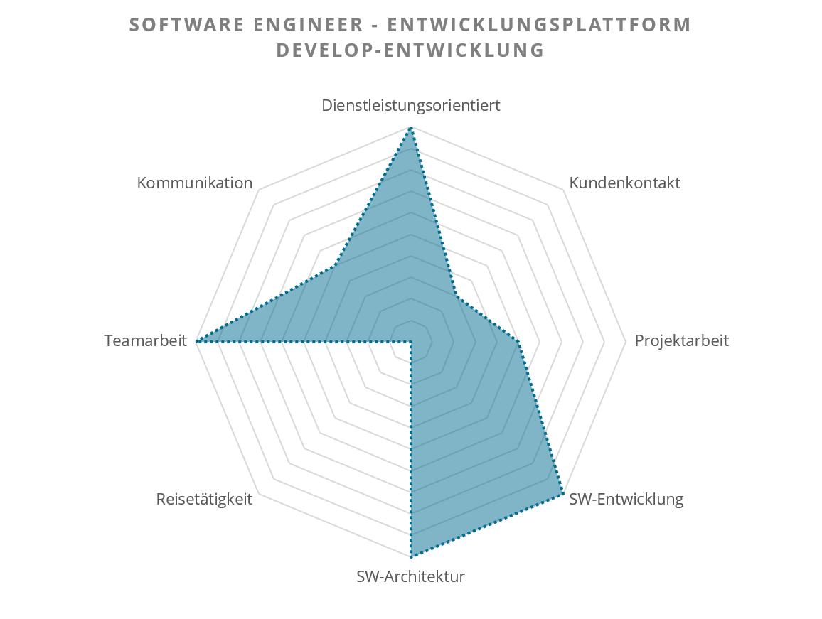 Software Engineer in der Basisentwicklung (camos Develop Entwicklung)