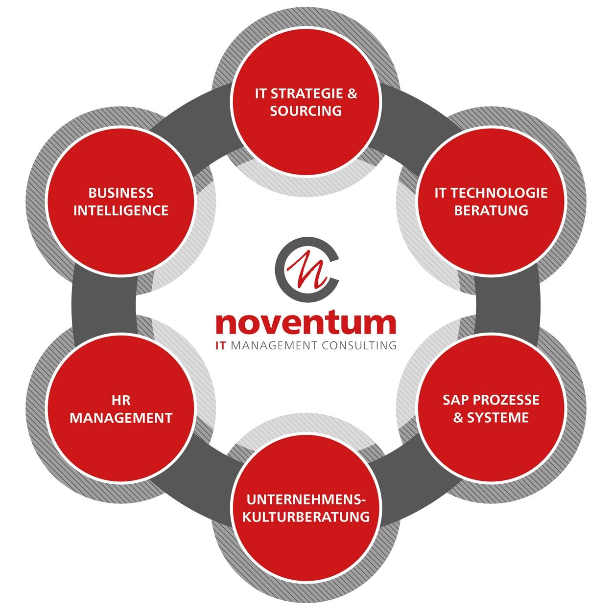 images/images_front/kunden/noventum/produkte_service_leistungen.jpg