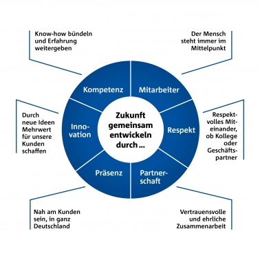 Grafik_Unternehmensphilosophie.jpg