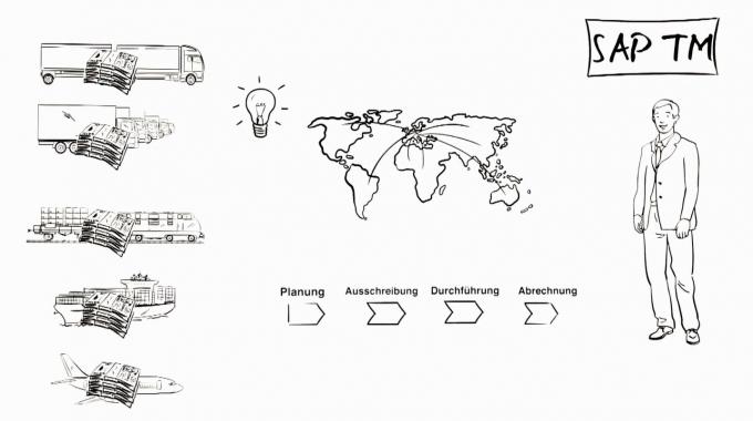 Transportmanagement mit SAP TM