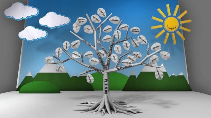 Der Logistikbaum