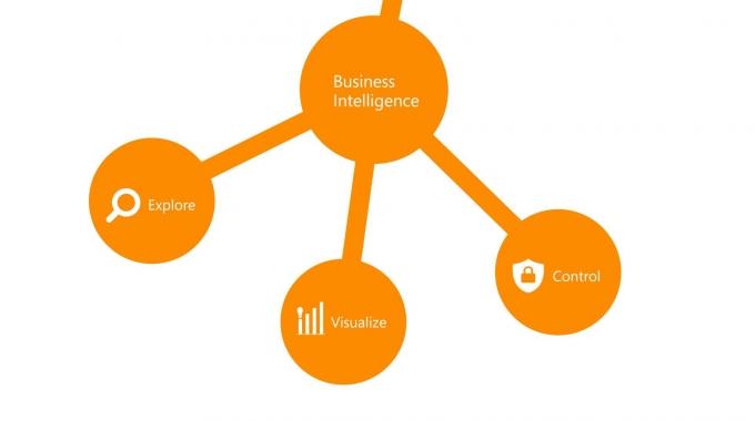Business-Critical SharePoint Programm: BI mit adesso