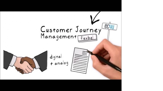 Vom Customer Relationship Management zum Customer Journey Management