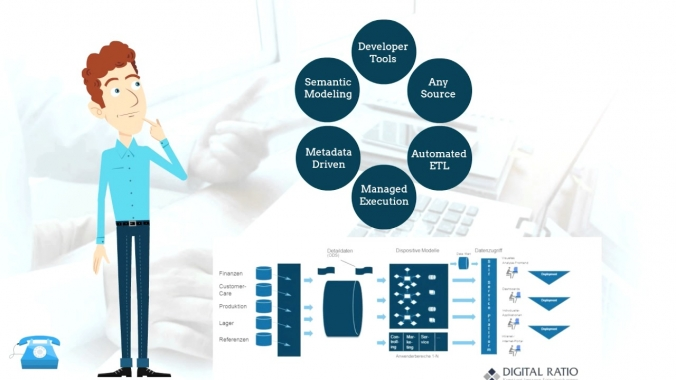 Was ist Data Warehouse Automation?
