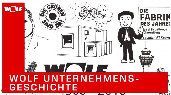 WOLF Unternehmensgeschichte (100SekundenPhysik)